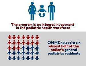 The CHGME program helped train almost half of the nation's general pediatrics residents.