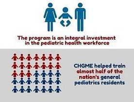 children's hospitals graduate medical education payment program