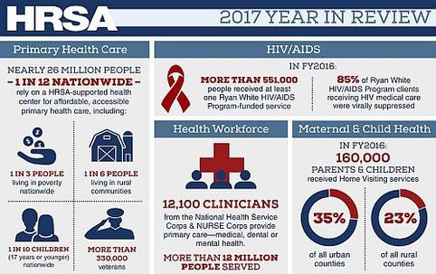 screen capture of the HRSA Year in review 2017 infographic
