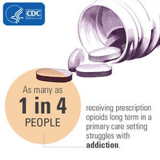 As many as 1 in 4 people receiving prescription opioids long term in a primary care setting struggles with addiction