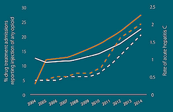 Thumbnail of a chart showing that hepatitis C and opioid injection rose dramatically in younger Americans between 2004 and 2014