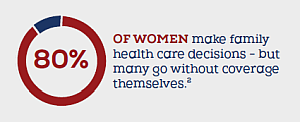 80% of women make family health care decisions but many go without coverage themselves