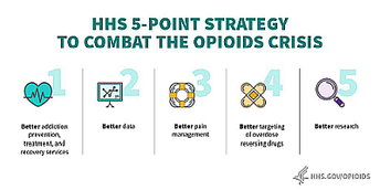 HHS 5-point strategy to combat the opioids crisis