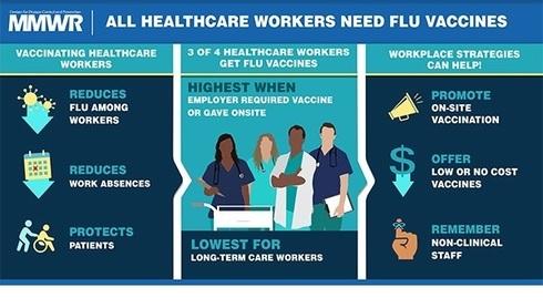 CDC Flu Vaccines