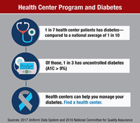 health center program and diabetes