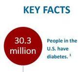 30.3 million people in the U.S. have diabetes