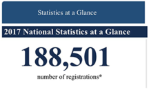 188,501 number of donor registrations
