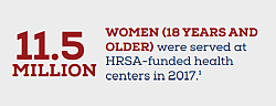 11.5 million women (18 years and older) were served at HRSA-funded health centers in 2017