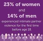 23% of women and 14% of men experienced intimate partner violence for the first time before age 18.