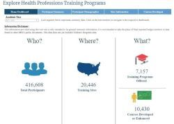 screen capture of the hrsa health professions training programs dashboard