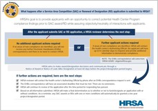 SAC-RD Graphic