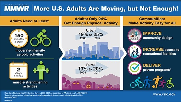 Physical Activities Trends