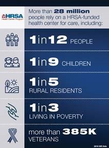 more than 28 million people rely on a HRSA-funded health center for care