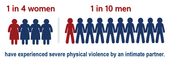 1 in 4 women and 1 in 10 men have experience severe physical violence by an intimate partner