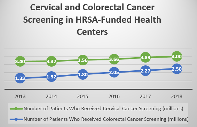 Cancer Screening Graph
