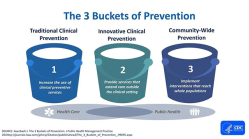 CDC 3 Buckets of Prevention: Traditional clinical, Innovative clinical, and community-wide