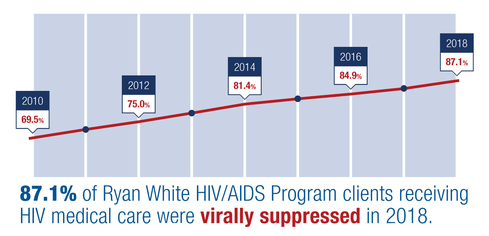 87.1% of Ryan White HIV/AIDS Program clients receiving HIV medical care were virally suppressed in 2018.