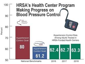 Progress on Blood Pressure Control