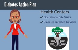 Diabetes Action Plan Video