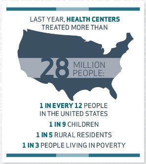 HRSA-funded health centers impact
