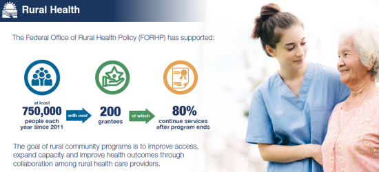 forhp has supported 750,000 people each year since 2011, 200 grantees, of which 80% continue after program ends