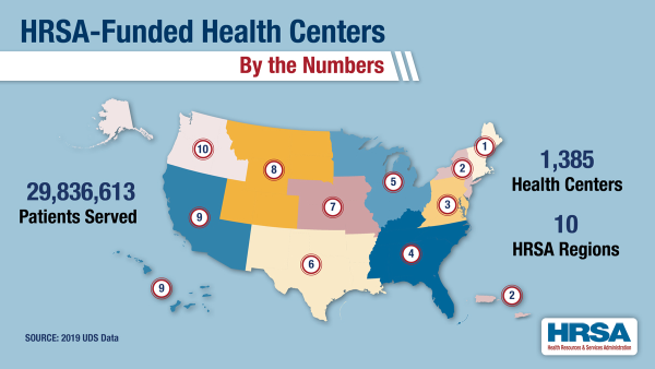 map of the U.S. with 10 HHS regions highlighted: 1,385 health centers and 29,836,613 patients served (source: 2019 UDS data)