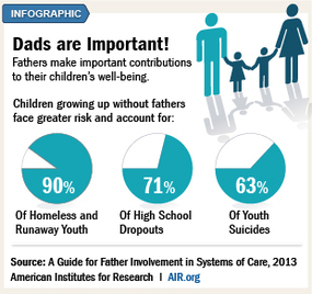 Dads are important! Fathers make important contributions to their children's well-being.