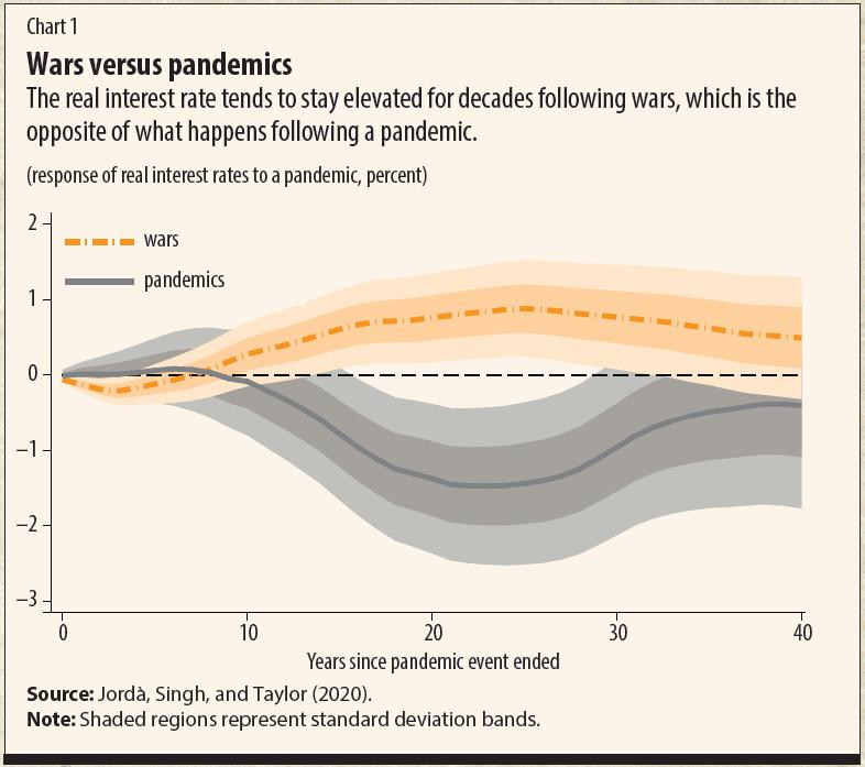 Chart 1 FD Pandemic