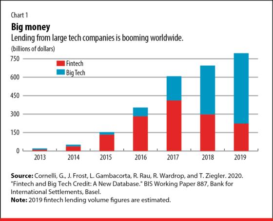 Chart 1 Fintech