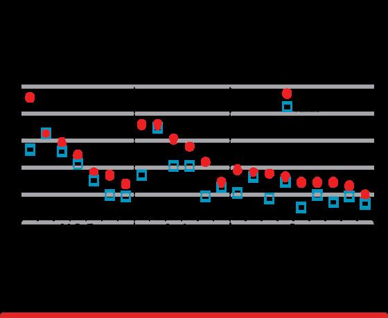 Fintech Chart 2