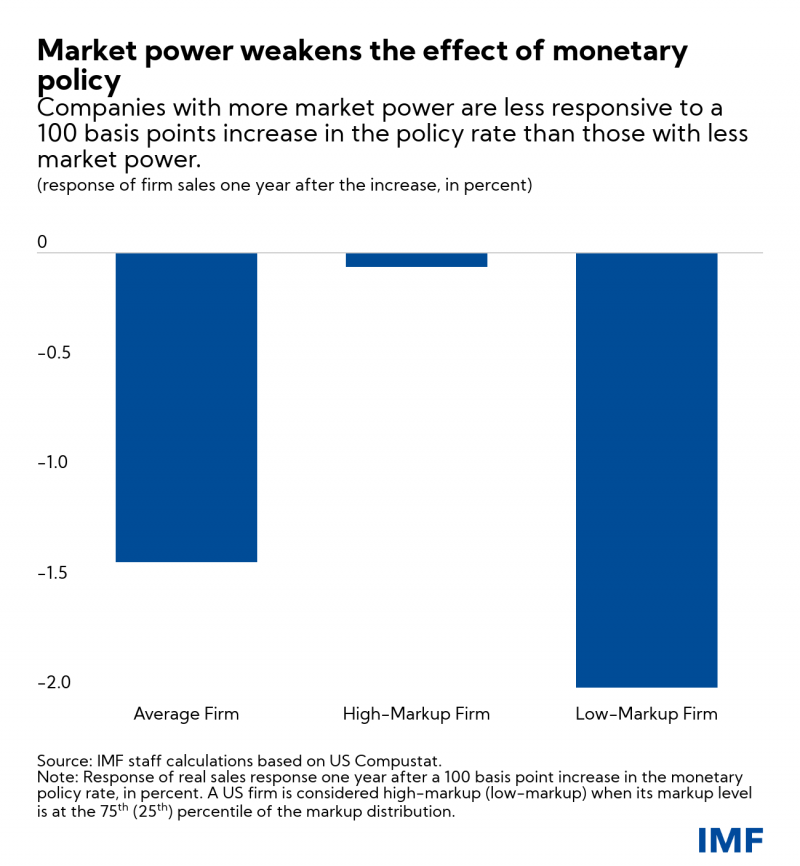 chartmarketpower