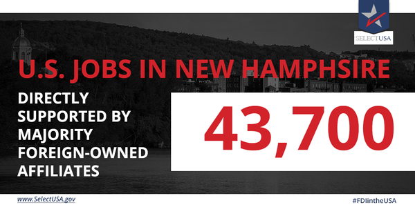 #FDIintheUSA - New Hampshire: 43,700 #jobs directly supported, largely from the UK, Germany, Canada, Switzerland, & Sweden