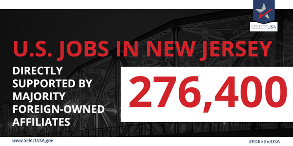 #FDIintheUSA - New Jersey: 276,400 #jobs directly supported, largely from the UK, Germany, Japan, India, & France