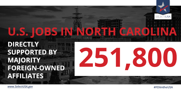 #FDIintheUSA - North Carolina: 251,800 #jobs directly supported, largely from Germany, the UK, Canada, Japan, & Switzerland
