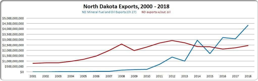nd exports 2018