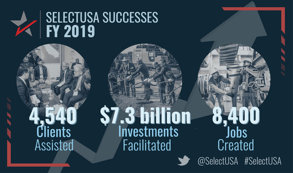 SelectUSA Success FY 2019 Success: 4,540 clients assisted; $7.3 billion investment facilitated; 8,400 jobs created