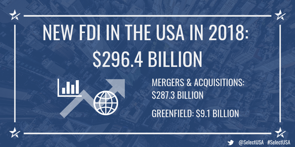 NEW FDI IN THE USA IN 2018: $296.4 BILLION - MERGERS & ACQUISITIONS: $287.3 BILLION; GREENFIELD: $9.1 BILLION
