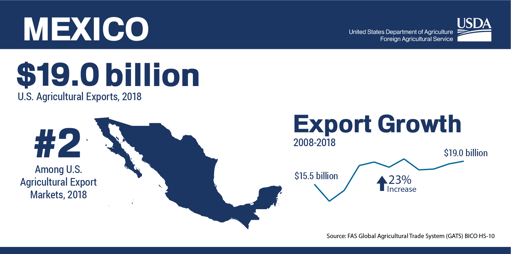Mexico Trade Mission Nov 2019