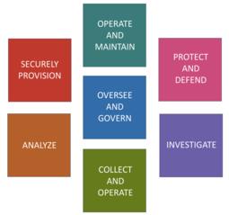 NICE Framework Seven Categories