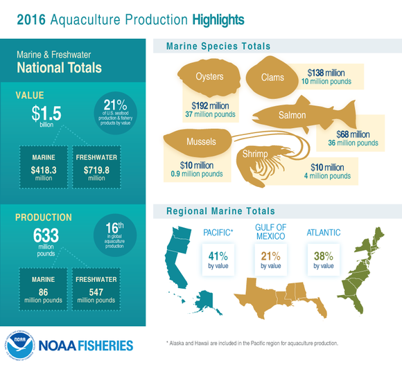 FUS 2016 Aquaculture Production Highlights