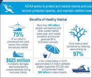 Habitat Month infographic