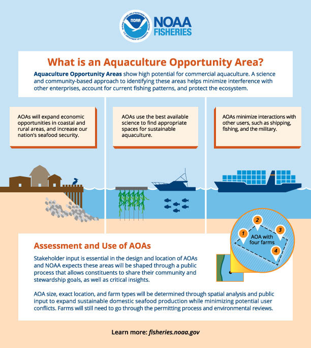 Aquaculture Opportunity Area Graphic
