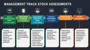 Management Track Stock Assessments, NEFSC