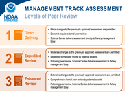 Levels of Peer Review Stock Assessments, NEFSC