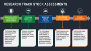 Fisheries Stock Assessement Research Track, NEFSC