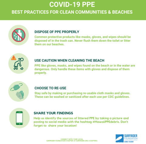 Graphic showing best practices for how to keep beaches and communities free of personal protective equipment debris.