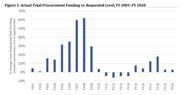 Chart of procurement funding