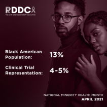 Black American Population: 13%. Clinical Trial Representation: 4-5%. National Minority Health Month 2021. RDDC.