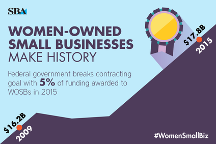 Women-Owned Small Business (WOSB) Contracting