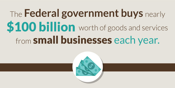 The Federal government buys nearly $100 billion worth of good and services from small businesses each year.